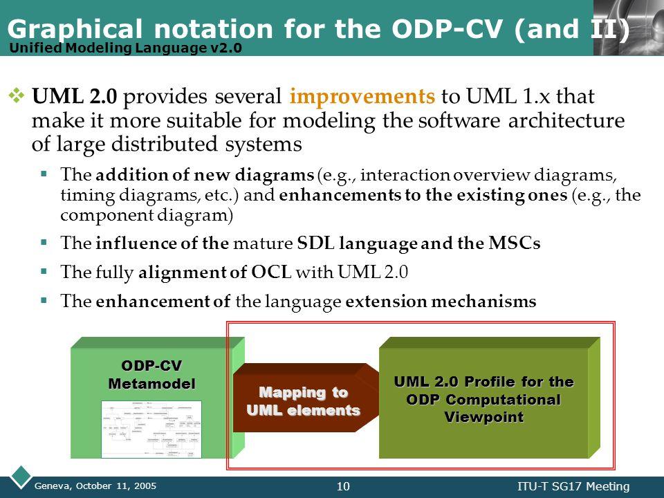 LOGO Geneva, October 11, 2005 ITU-T SG17 Meeting10 ODP-CV Metamodel Graphical notation for the ODP-CV (and II) UML 2.0 provides several improvements t