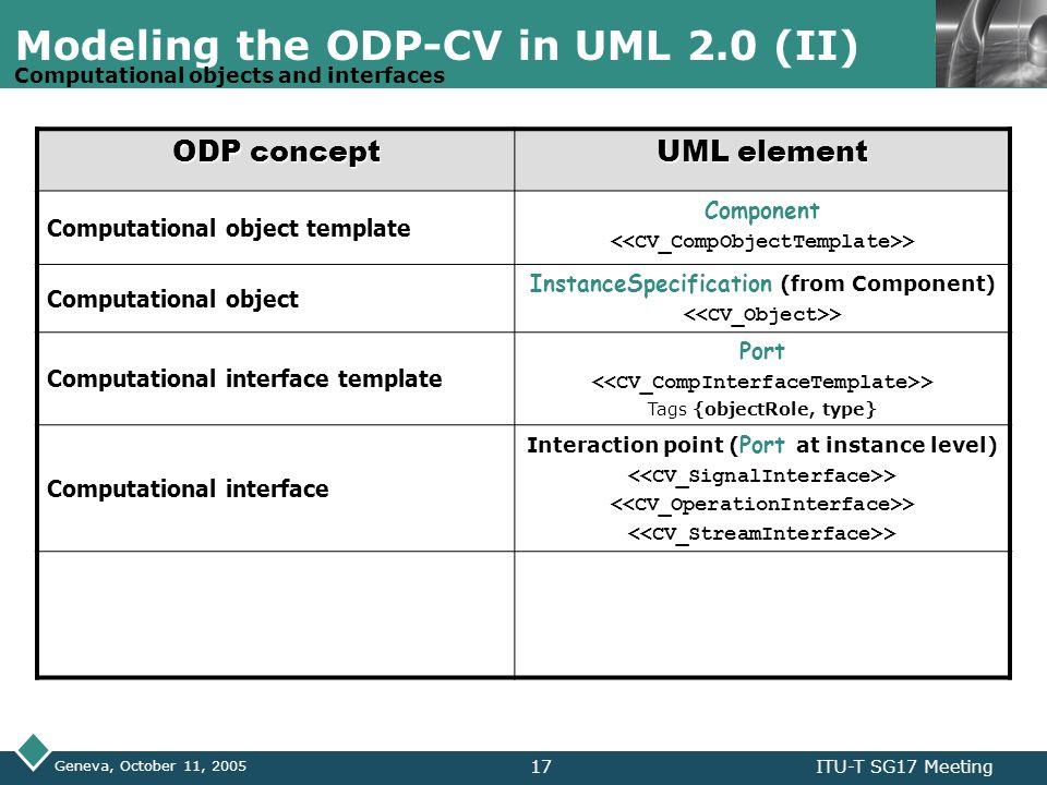 LOGO Geneva, October 11, 2005 ITU-T SG17 Meeting17 Modeling the ODP-CV in UML 2.0 (II) ODP concept UML element Computational object template Component