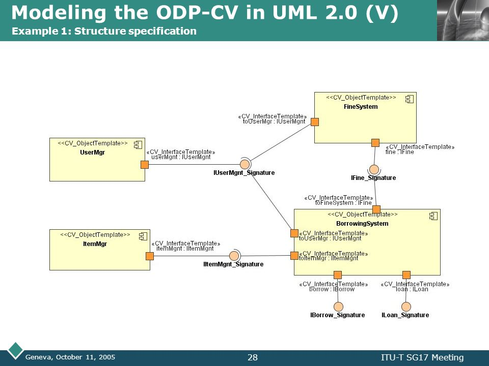 LOGO Geneva, October 11, 2005 ITU-T SG17 Meeting29 Modeling the ODP-CV in UML 2.0 (VI) Example 1: Structure specification