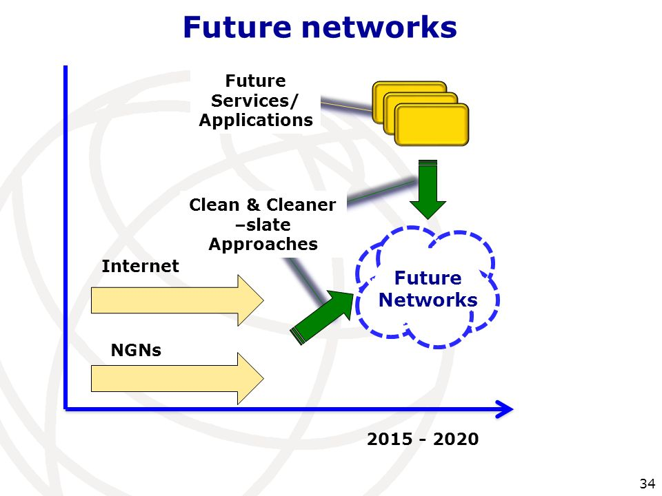Future networks Future Networks Future Services/ Applications Internet NGNs Clean & Cleaner –slate Approaches
