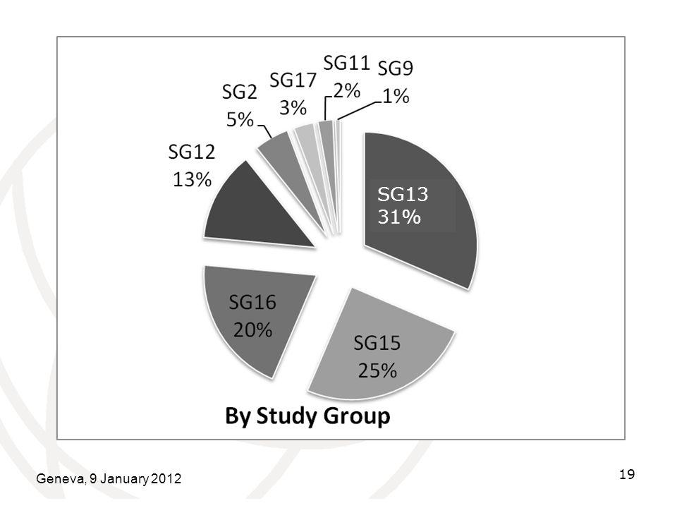 Geneva, 9 January 2012 19 SG13 31%
