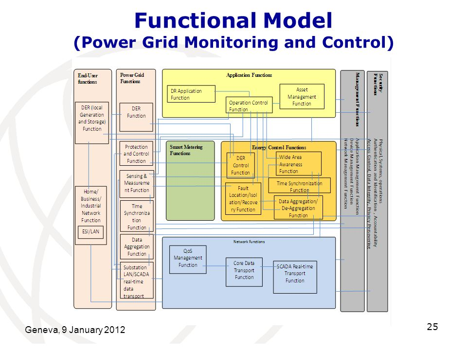 Geneva, 9 January 2012 25 Functional Model (Power Grid Monitoring and Control)