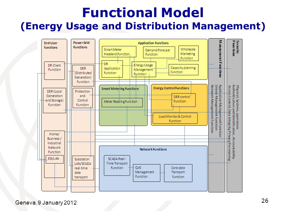 Geneva, 9 January 2012 26 Functional Model (Energy Usage and Distribution Management)