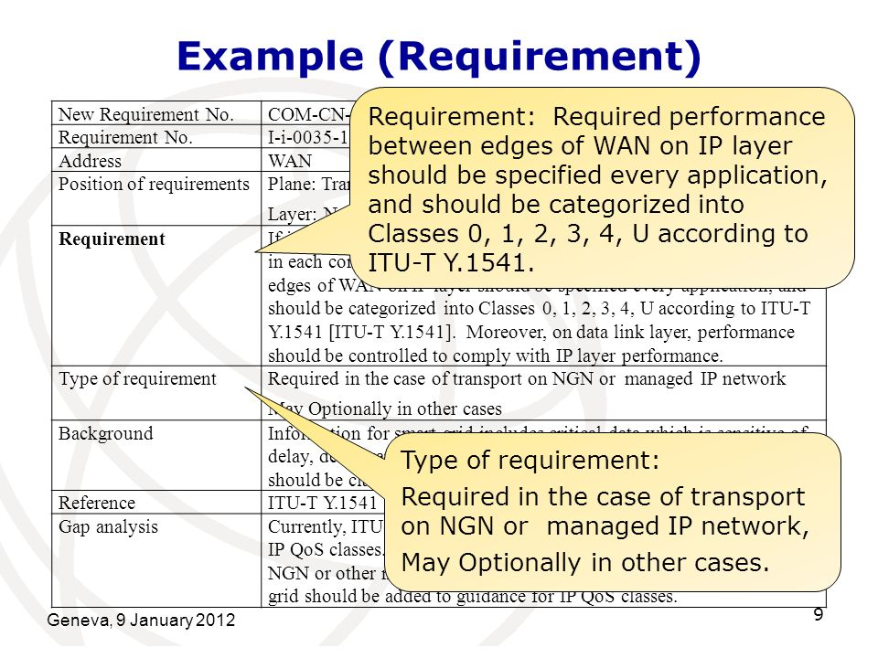 Geneva, 9 January 2012 9 Example (Requirement) New Requirement No.COM-CN-QoS-05-I-R, COM-CN-QoS-06-I-R Requirement No.I-i-0035-1 AddressWAN Position of requirementsPlane: Transport Layer: Network and Data Link Layers RequirementIf information is communicated on IP, QoS class should be specified in each communication for smart grid.