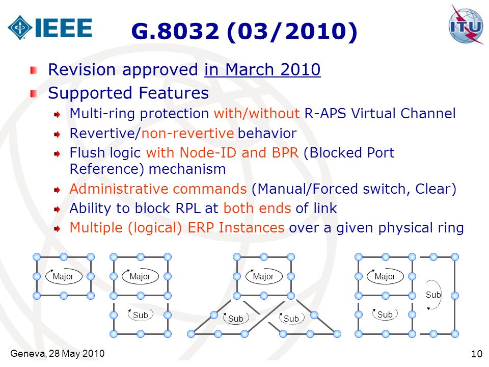 G.8032 (03/2010) Revision approved in March 2010 Supported Features Multi-ring protection with/without R-APS Virtual Channel Revertive/non-revertive b
