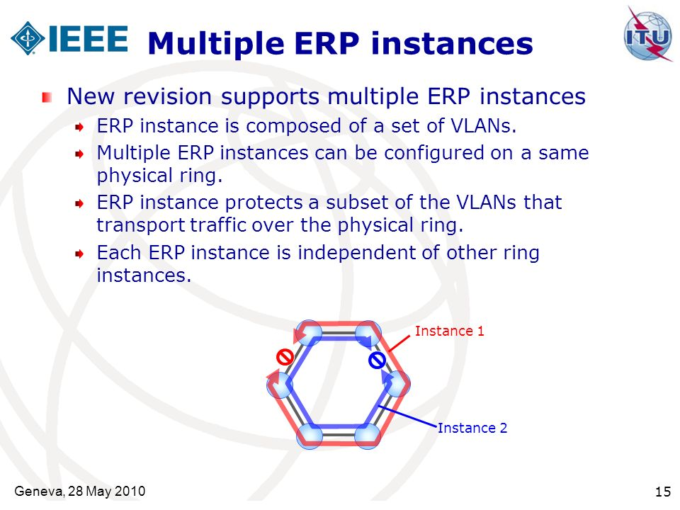 Multiple ERP instances New revision supports multiple ERP instances ERP instance is composed of a set of VLANs. Multiple ERP instances can be configur
