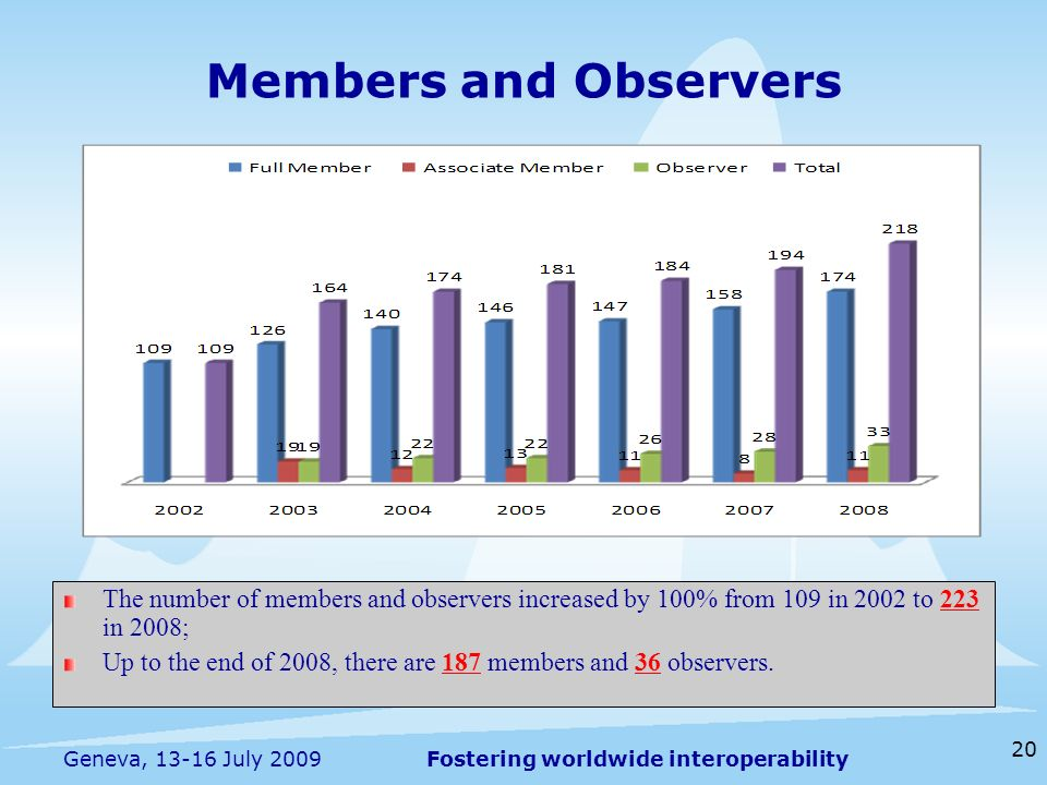 Fostering worldwide interoperability 20 Geneva, July 2009 Members and Observers The number of members and observers increased by 100% from 109 in 2002 to 223 in 2008; Up to the end of 2008, there are 187 members and 36 observers.