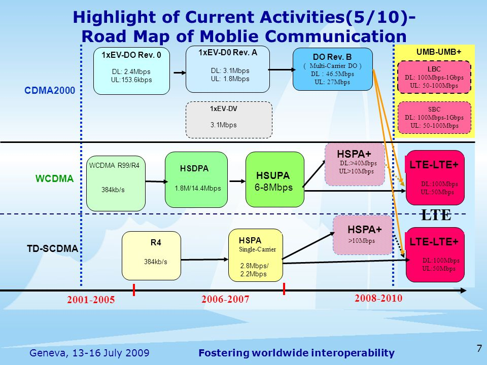 Fostering worldwide interoperability 7 Geneva, July 2009 Highlight of Current Activities(5/10)- Road Map of Moblie Communication WCDMA CDMA2000 LTE HSDPA 1.8M/14.4Mbps HSUPA 6-8Mbps WCDMA R99/R4 384kb/s LTE-LTE+ HSPA Single-Carrier 2.8Mbps/ 2.2Mbps R4 384kb/s LTE-LTE+ TD-SCDMA DL:100Mbps UL:50Mbps DL:100Mbps UL:50Mbps HSPA+ >10Mbps HSPA+ DL:>40Mbps UL>10Mbps xEV-DO Rev.