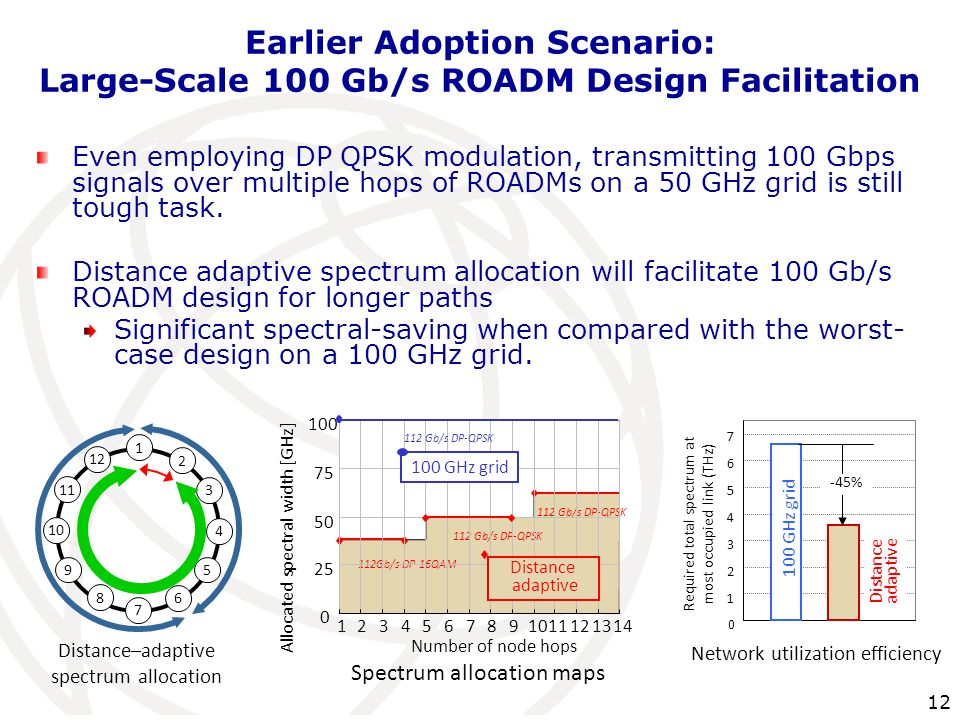 12 Earlier Adoption Scenario: Large-Scale 100 Gb/s ROADM Design Facilitation Even employing DP QPSK modulation, transmitting 100 Gbps signals over mul