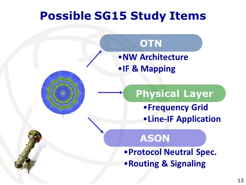 13 Possible SG15 Study Items OTN NW Architecture IF & Mapping Physical Layer Frequency Grid Line-IF Application ASON Protocol Neutral Spec. Routing &