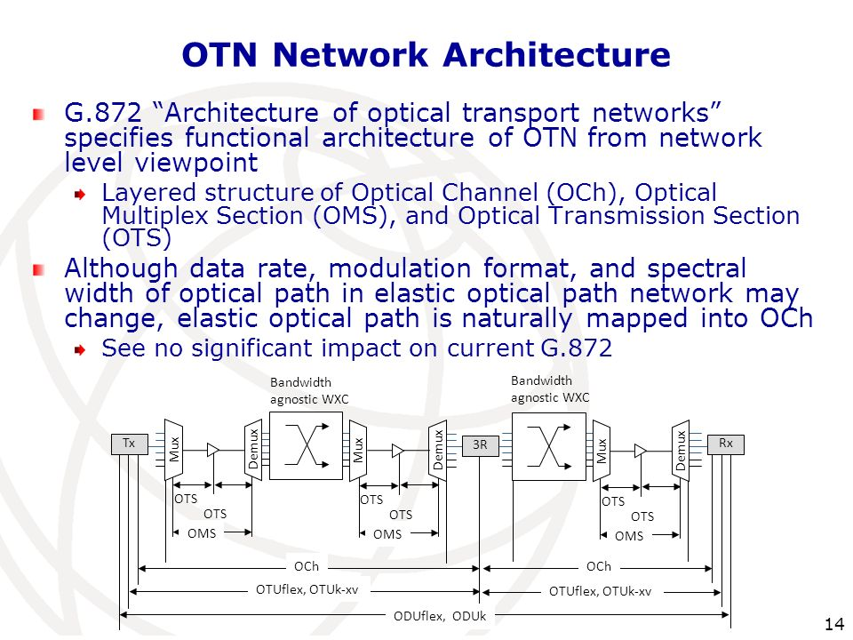 14 OTN Network Architecture G.872 Architecture of optical transport networks specifies functional architecture of OTN from network level viewpoint Lay
