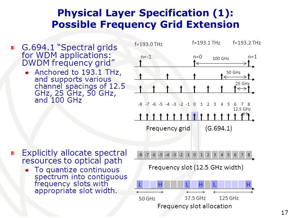 17 Physical Layer Specification (1): Possible Frequency Grid Extension G.694.1 Spectral grids for WDM applications: DWDM frequency grid Anchored to 19