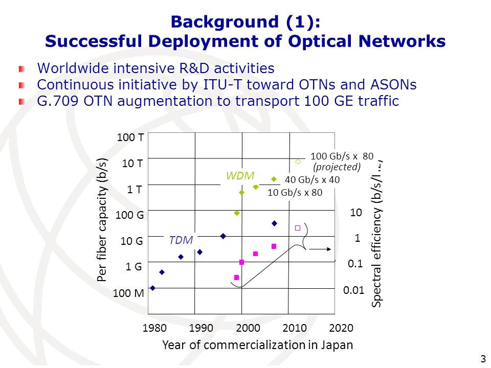 3 Background (1): Successful Deployment of Optical Networks Worldwide intensive R&D activities Continuous initiative by ITU-T toward OTNs and ASONs G.