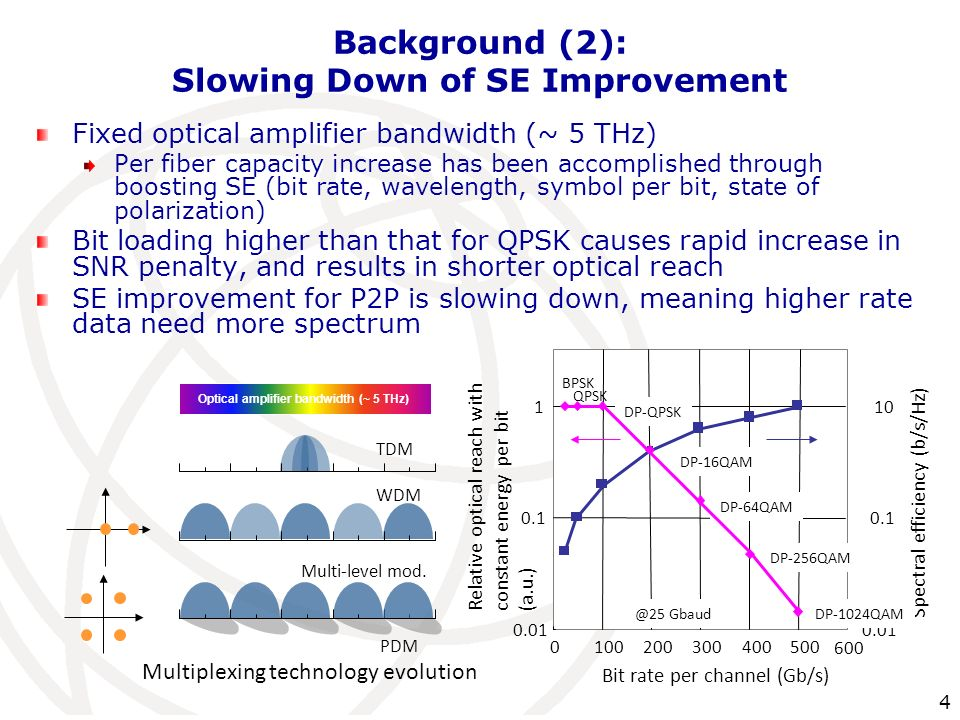 4 Background (2): Slowing Down of SE Improvement Fixed optical amplifier bandwidth (~ 5 THz) Per fiber capacity increase has been accomplished through