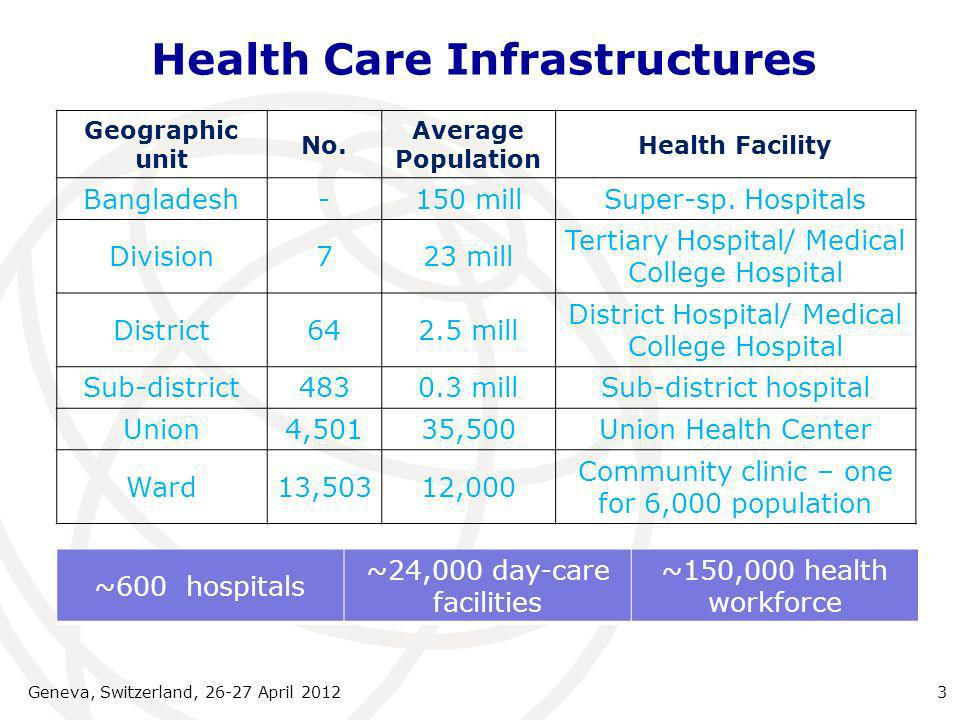 Health Care Infrastructures Geneva, Switzerland, 26-27 April 20123 Geographic unit No.