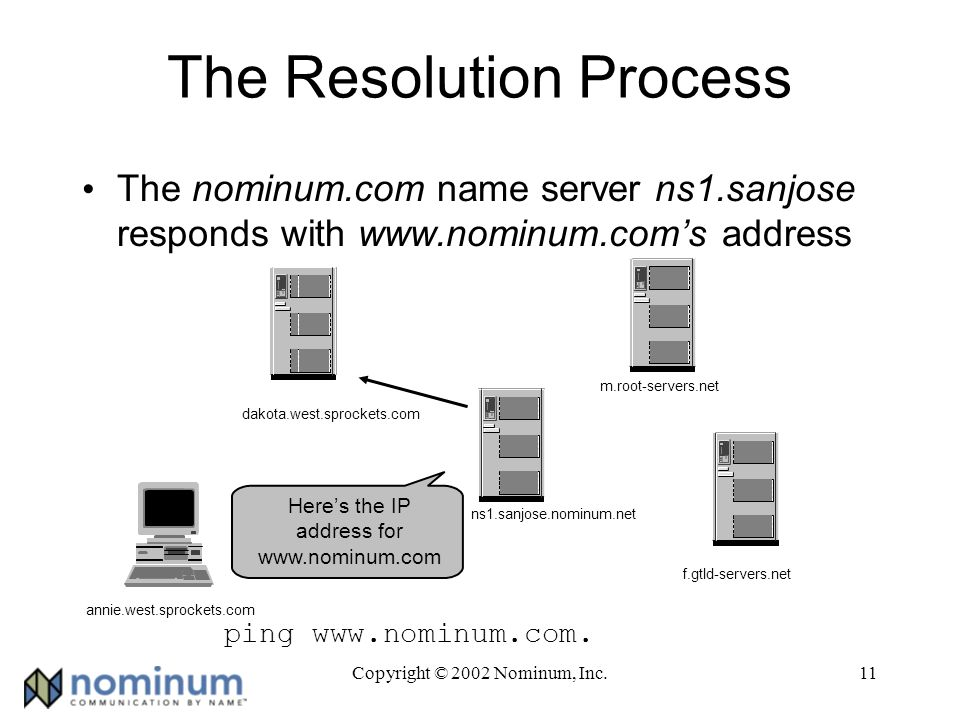 Copyright © 2002 Nominum, Inc.11 The Resolution Process The nominum.com name server ns1.sanjose responds with www.nominum.coms address ping www.nominum.com.