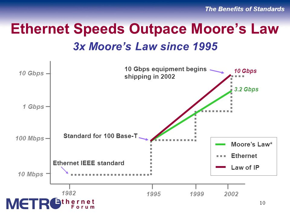 10 Ethernet Speeds Outpace Moores Law 3x Moores Law since 1995 1982 1995 1999 2002 10 Mbps 100 Mbps 1 Gbps 10 Gbps Standard for 100 Base-T 10 Gbps equipment begins shipping in 2002 Ethernet IEEE standard Moores Law* Ethernet Law of IP 10 Gbps 3.2 Gbps The Benefits of Standards