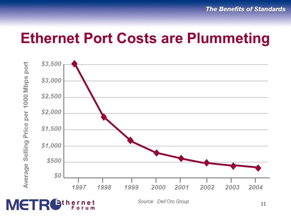 11 Ethernet Port Costs are Plummeting Source: DellOro Group Average Selling Price per 1000 Mbps port 1997 1998 1999 2000 2001 2002 2003 2004 $3,500 $3,000 $2,500 $2,000 $1,500 $1,000 $500 $0 The Benefits of Standards
