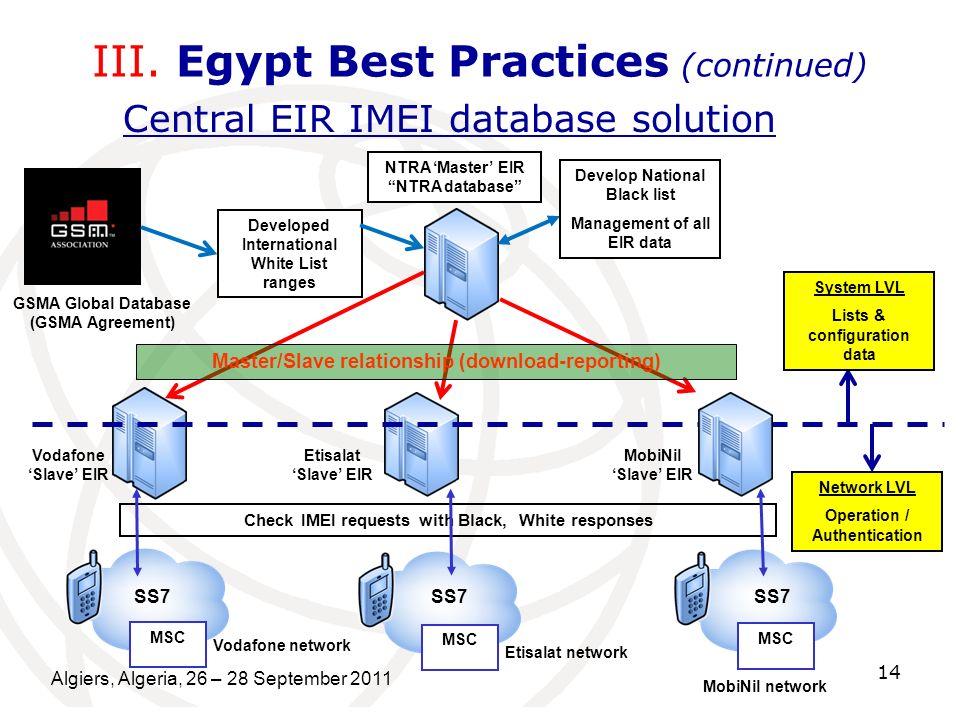 Algiers, Algeria, 26 – 28 September 2011 14 III. Egypt Best Practices (continued) NTRA Master EIR NTRA database GSMA Global Database (GSMA Agreement)