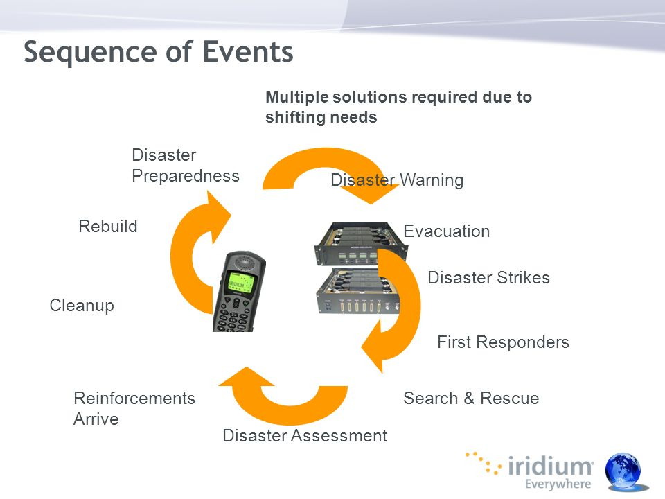 Sequence of Events Disaster Warning Evacuation Disaster Strikes Search & Rescue First Responders Disaster Assessment Reinforcements Arrive Cleanup Reb