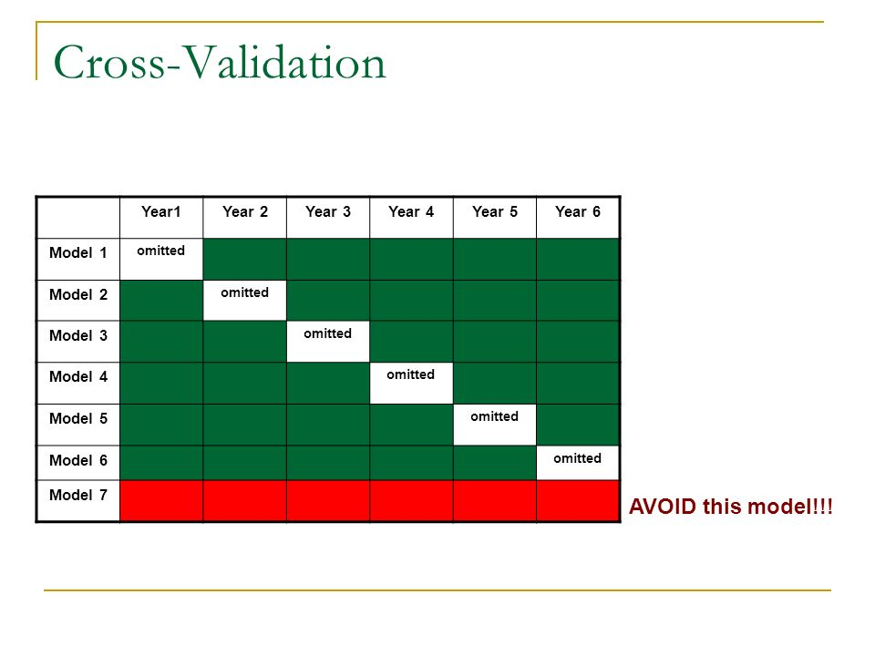 Cross-Validation Year1Year 2Year 3Year 4Year 5Year 6 Model 1 omitted Model 2 omitted Model 3 omitted Model 4 omitted Model 5 omitted Model 6 omitted Model 7 AVOID this model!!!