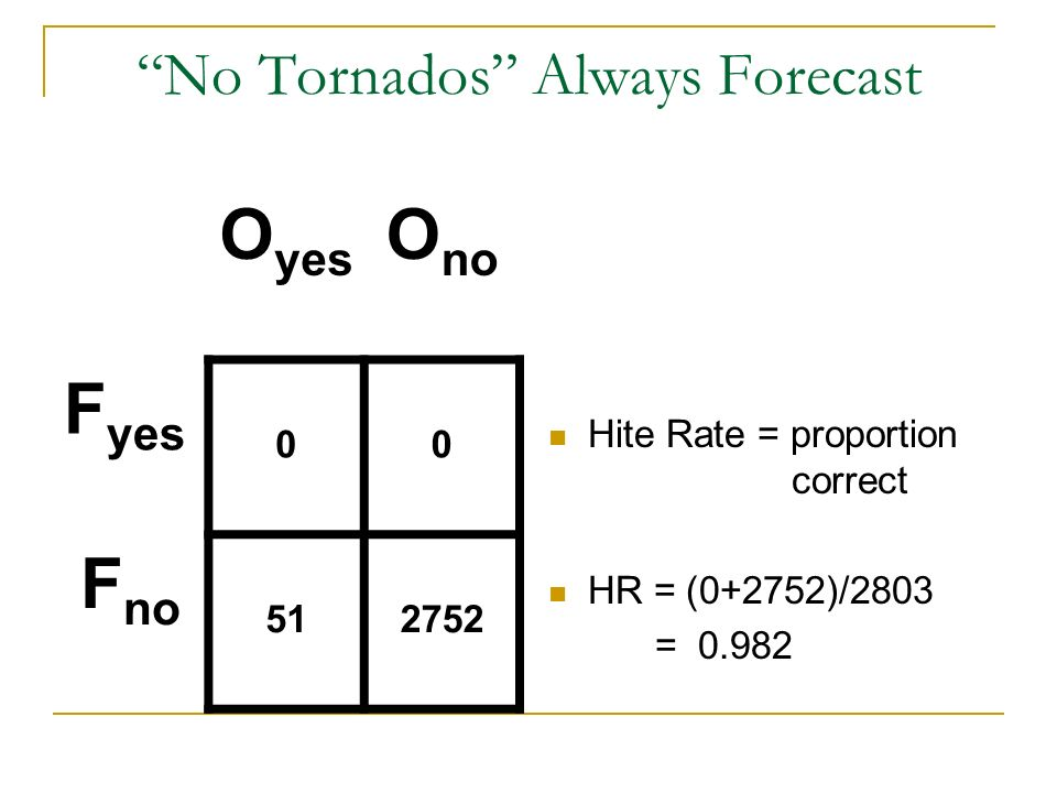 No Tornados Always Forecast Hite Rate = proportion correct HR = (0+2752)/2803 = 0.982 O yes O no F yes 00 F no 512752