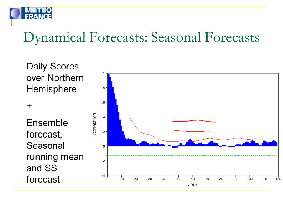 Dynamical Forecasts: Seasonal Forecasts Daily Scores over Northern Hemisphere + Ensemble forecast, Seasonal running mean and SST forecast