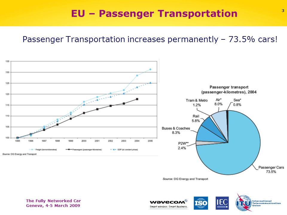 The Fully Networked Car Geneva, 4-5 March 2009 3 EU – Passenger Transportation Passenger Transportation increases permanently – 73.5% cars!