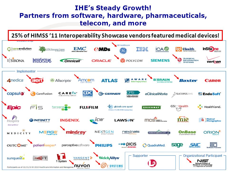 25% of HIMSS 11 Interoperability Showcase vendors featured medical devices! IHEs Steady Growth! Partners from software, hardware, pharmaceuticals, tel
