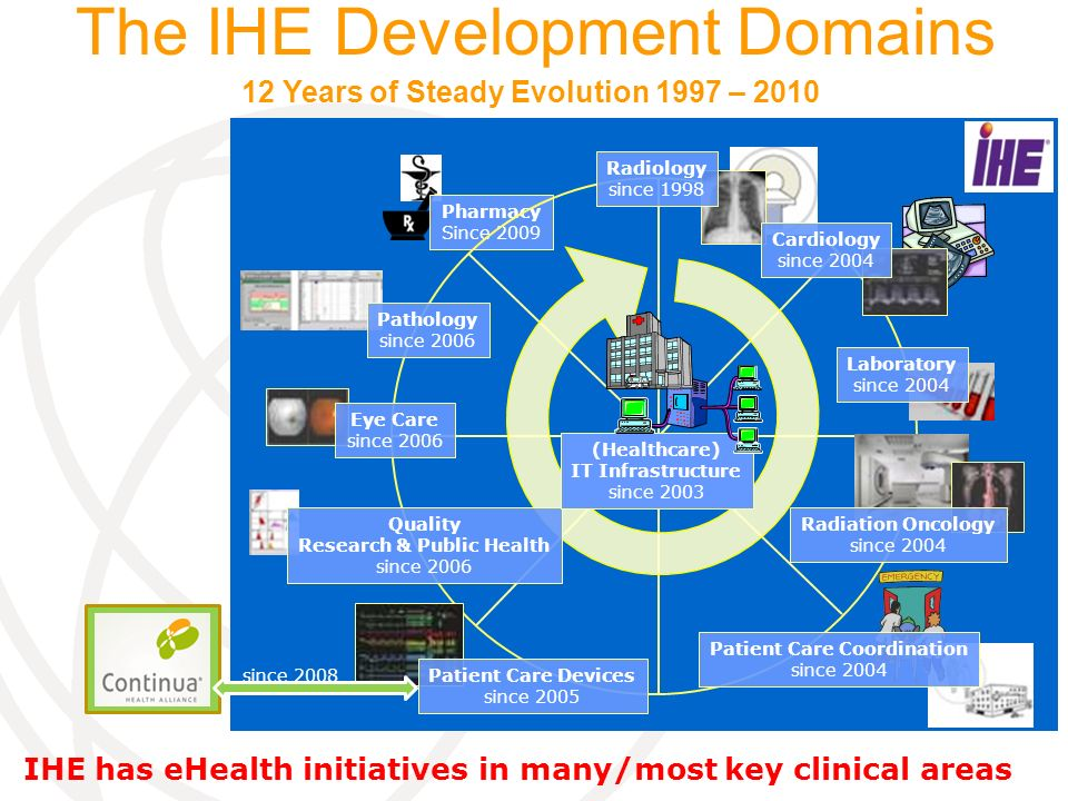 12 Years of Steady Evolution 1997 – 2010 The IHE Development Domains Pharmacy Since 2009 Pathology since 2006 Radiation Oncology since 2004 Radiology