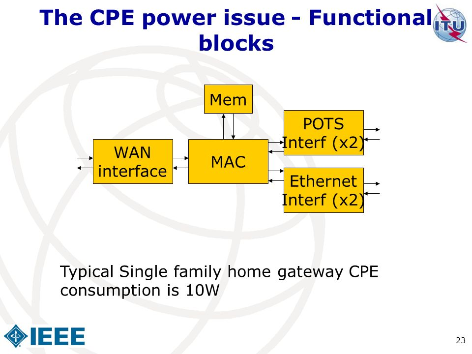 The CPE power issue - Functional blocks Typical Single family home gateway CPE consumption is 10W Ethernet Interf (x2) MAC WAN interface Mem POTS Inte