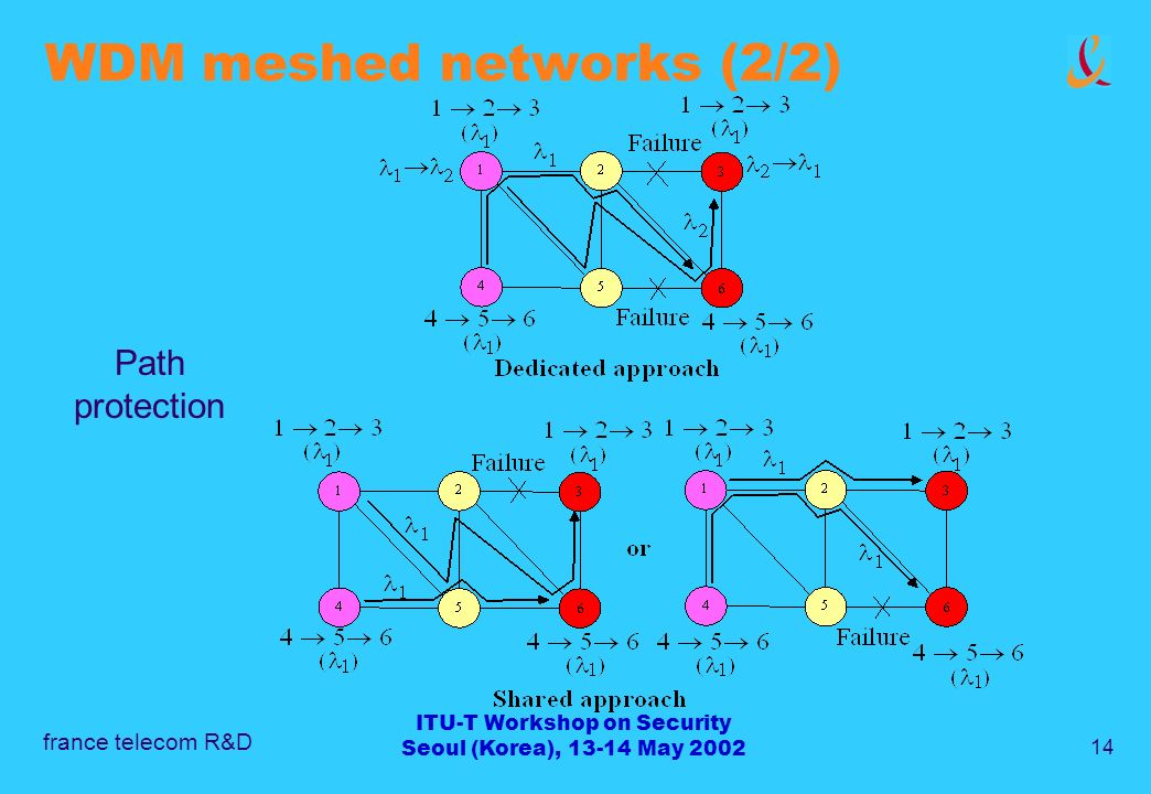 france telecom R&D 14 ITU-T Workshop on Security Seoul (Korea), 13-14 May 2002 WDM meshed networks (2/2) Path protection