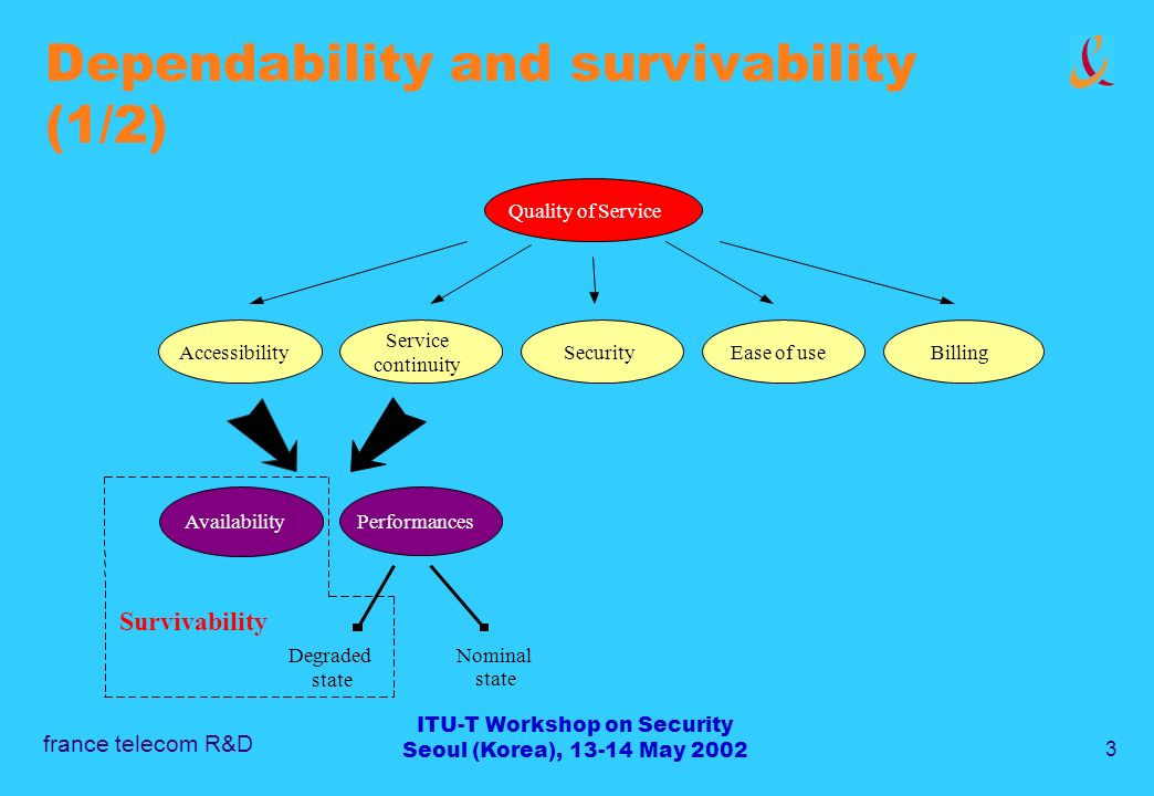 france telecom R&D 3 ITU-T Workshop on Security Seoul (Korea), 13-14 May 2002 Dependability and survivability (1/2) Quality of Service Accessibility Service continuity SecurityEase of useBilling AvailabilityPerformances Degraded state Nominal state Survivability