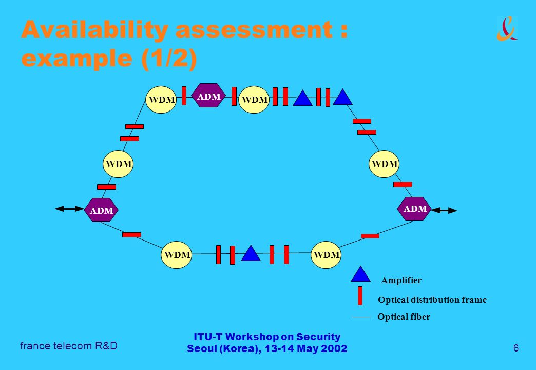 france telecom R&D 6 ITU-T Workshop on Security Seoul (Korea), 13-14 May 2002 Availability assessment : example (1/2) Optical distribution frame Amplifier ADM Optical fiber WDM ADM