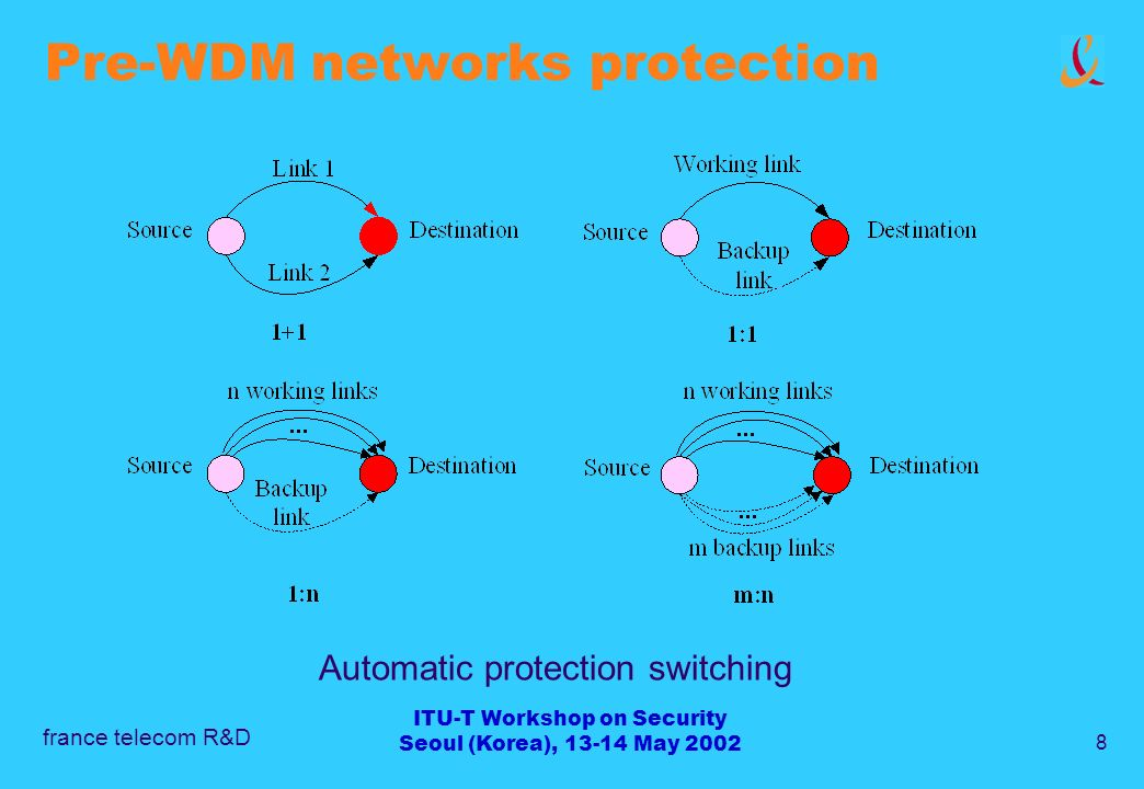 france telecom R&D 8 ITU-T Workshop on Security Seoul (Korea), 13-14 May 2002 Pre-WDM networks protection Automatic protection switching