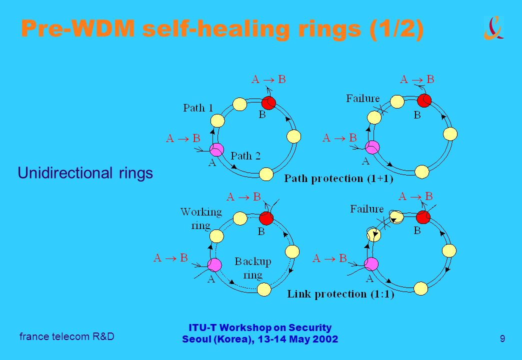 france telecom R&D 9 ITU-T Workshop on Security Seoul (Korea), 13-14 May 2002 Pre-WDM self-healing rings (1/2) Unidirectional rings