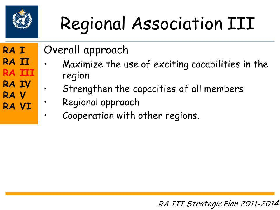 Regional Association III RA I RA II RA III RA IV RA V RA VI Overall approach Maximize the use of exciting cacabilities in the region Strengthen the capacities of all members Regional approach Cooperation with other regions.