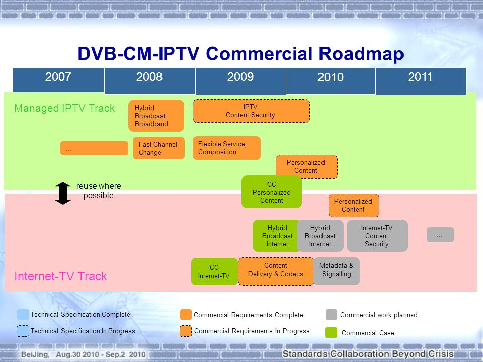 DVB-CM-IPTV Commercial Roadmap 8 2007 2010 20112009 2008 IPTV Content Security Fast Channel Change Flexible Service Composition Personalized Content Content Delivery & Codecs Personalized Content Commercial work plannedCommercial Requirements Complete Commercial Requirements In Progress Technical Specification In Progress Technical Specification Complete Internet-TV Content Security … Managed IPTV Track Internet-TV Track Hybrid Broadcast Internet Commercial Case CC Internet-TV reuse where possible Hybrid Broadcast Broadband Metadata & Signalling CC Personalized Content Hybrid Broadcast Internet …