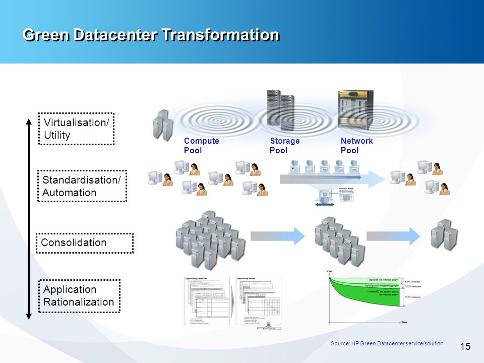-15- 15 Green Datacenter Transformation Source: HP Green Datacenter service/solution Storage Pool Network Pool Compute Pool Virtualisation/ Utility St