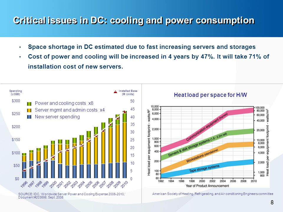 -8- 8 Critical issues in DC: cooling and power consumption Space shortage in DC estimated due to fast increasing servers and storages Cost of power an