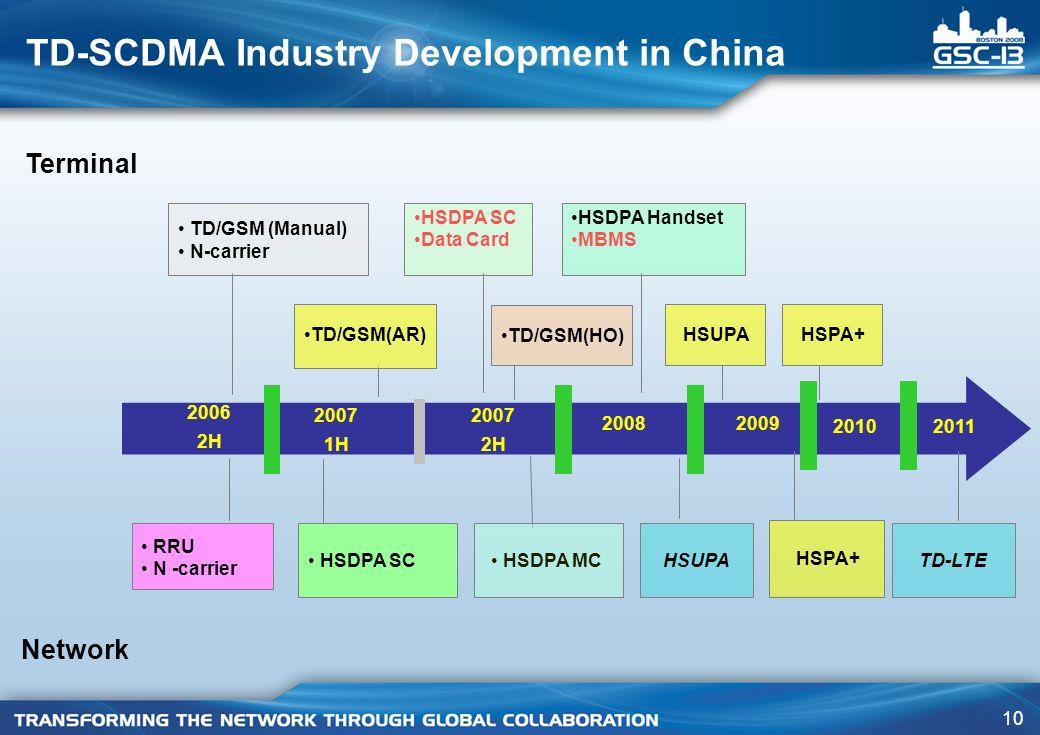 10 TD-SCDMA Industry Development in China 2006 2H 2007 1H 2007 2H 2008 RRU N -carrier TD/GSM (Manual) N-carrier HSUPA HSDPA MCTD-LTE HSDPA SC 2009 HSDPA SC Data Card Terminal Network TD/GSM(HO) TD/GSM(AR) HSPA+ HSDPA Handset MBMS 20102011 HSPA+