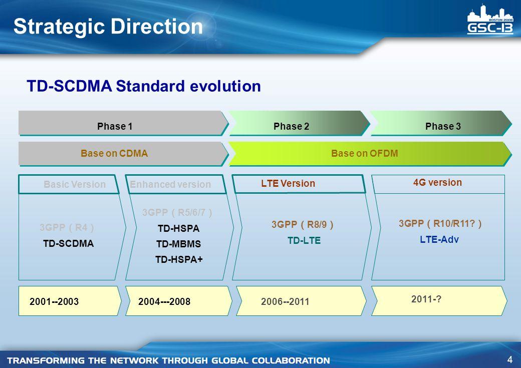 4 Strategic Direction Phase 1Phase 3Phase 2 Basic VersionEnhanced version LTE Version 4G version 3GPP R4 TD-SCDMA 3GPP R8/9 TD-LTE 3GPP R10/R11.