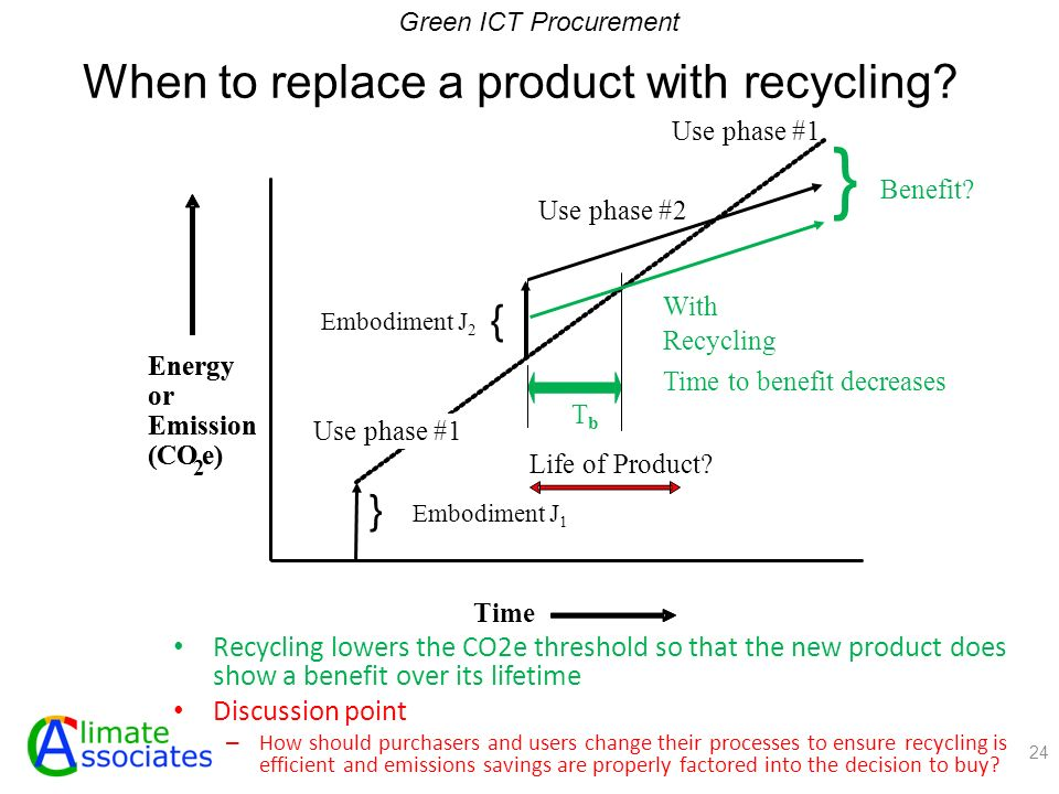 When to replace a product with recycling.