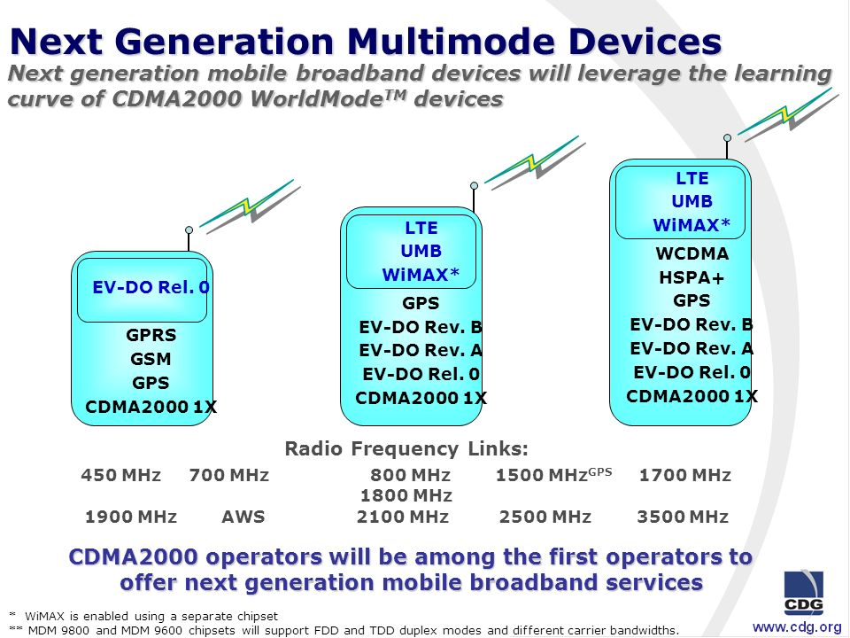 Advanced Convergence Network Architecture An evolution to a flexible and flat IP-based network architecture Next generation broadband technologies will be integrated into CDMA2000 IP networks: Internet Gateway IMS IP Network (Ethernet) PSTN CDMA2000 networks will support both legacy and advanced IP network architectures UMB LTEMobile WiMAX