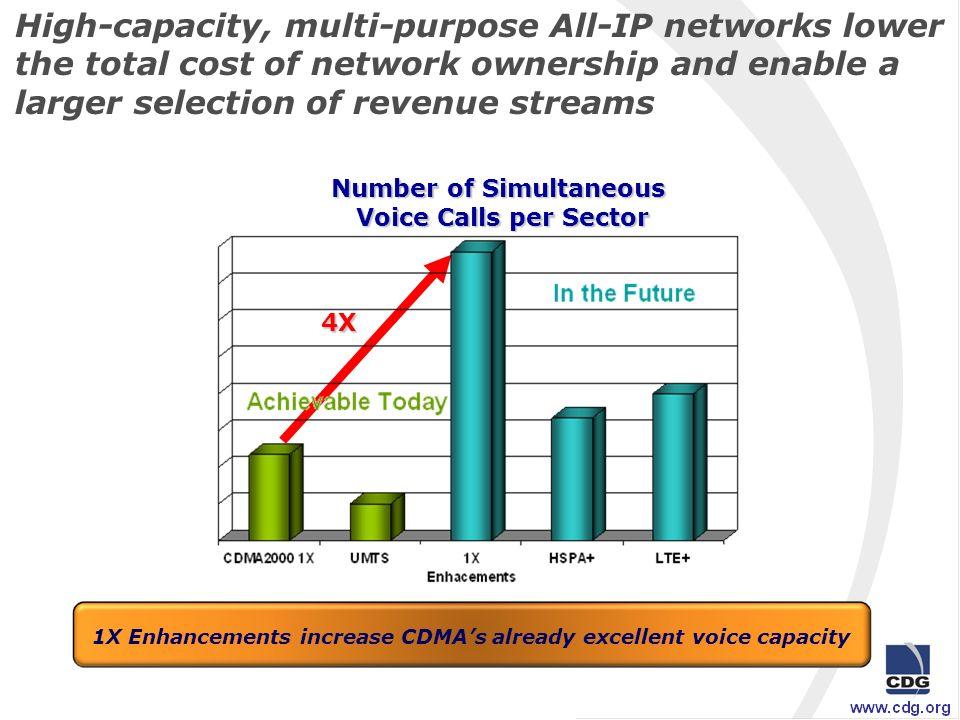 CDMA2000 Roadmap VoIP DL: 2.4 Mbps UL: 153 kbps (1.25 MHz, FDD) 35 calls/sector DL: 153 kbps UL: 153 kbps (1.25 MHz, FDD) DL: 3.1 Mbps UL: 1.8 Mbps (1.25 MHz, FDD) 1xEV-DO Rel.