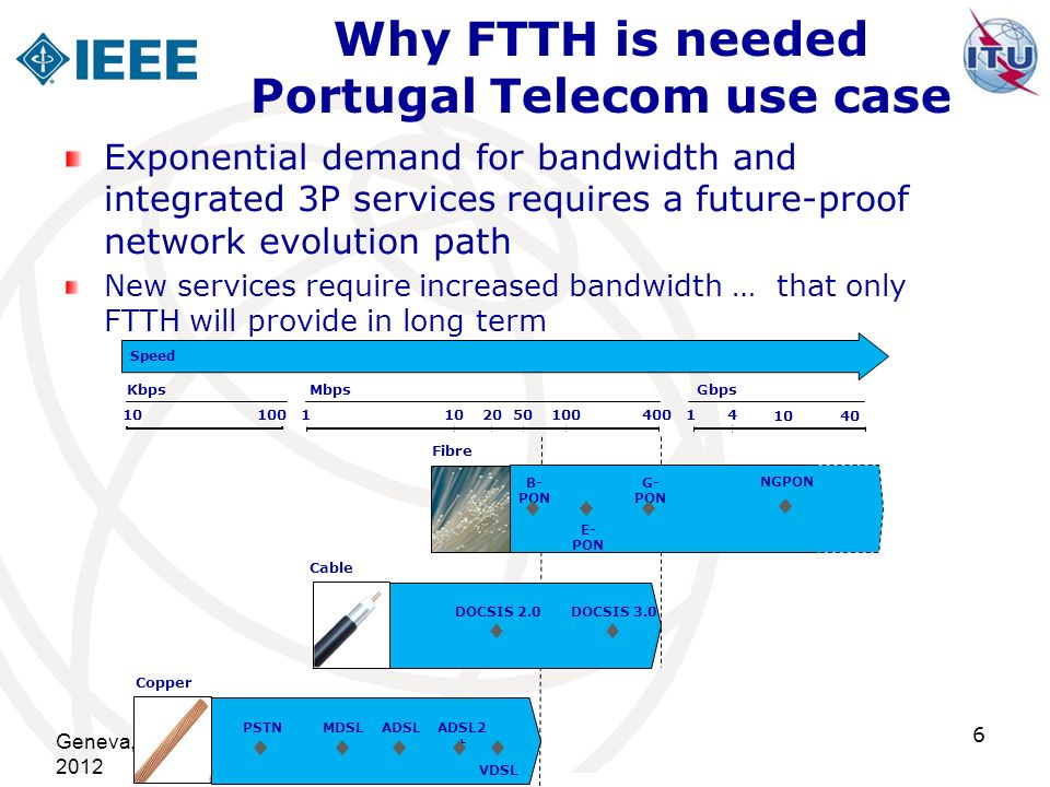 Geneva, Switzerland, 22 September 2012 6 Why FTTH is needed Portugal Telecom use case Exponential demand for bandwidth and integrated 3P services requ