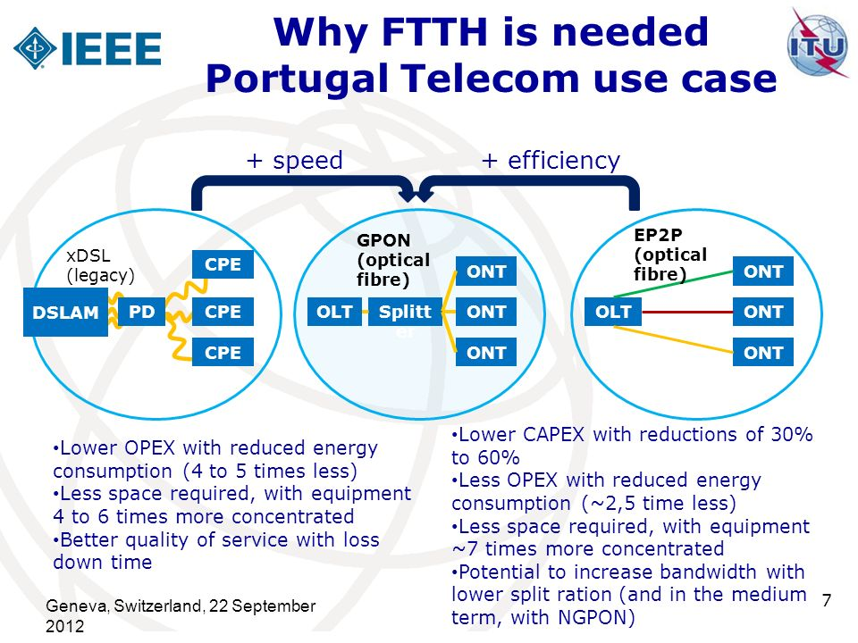 FTTH network supports the aggregation of different traffic types: Geneva, 22 September 2012 8 Residential (IPTV, HSI, VoIP) Mobile Backhaul (UMTS, LTE) Corporate/Soho (Different Services Classes)
