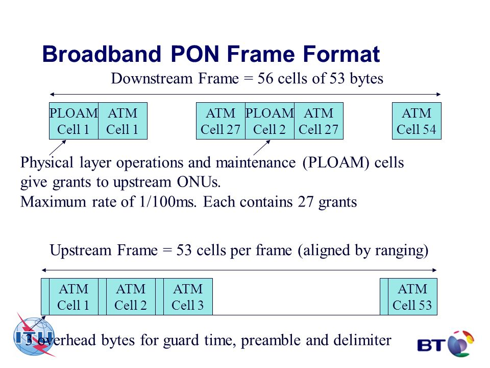 Broadband PON Frame Format Downstream Frame = 56 cells of 53 bytes PLOAM Cell 1 ATM Cell 1 ATM Cell 27 ATM Cell 27 PLOAM Cell 2 ATM Cell 54 Physical l