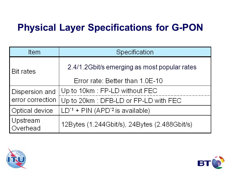 Physical Layer Specifications for G-PON 2.4/1.2Gbit/s emerging as most popular rates
