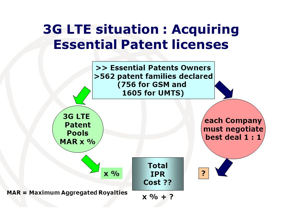 International Telecommunication Union 3G LTE situation : Acquiring Essential Patent licenses each Company must negotiate best deal 1 : 1 3G LTE Patent Pools MAR x % >> Essential Patents Owners >562 patent families declared (756 for GSM and 1605 for UMTS) Total IPR Cost .